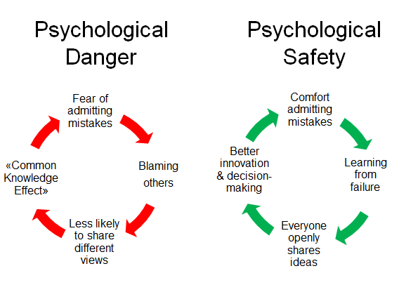 Pinnacle Pursuits Psychological Safety